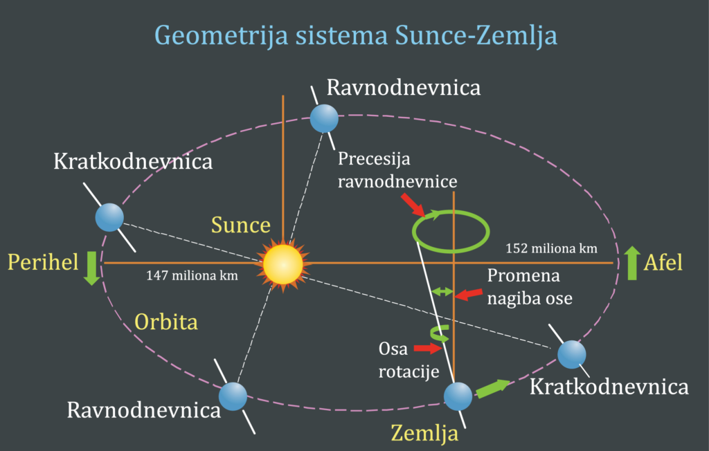 geometrija sistema sunce zemlja