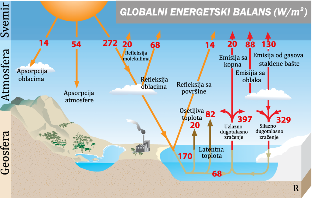 Globalni energetski balans na planeti Zemlji