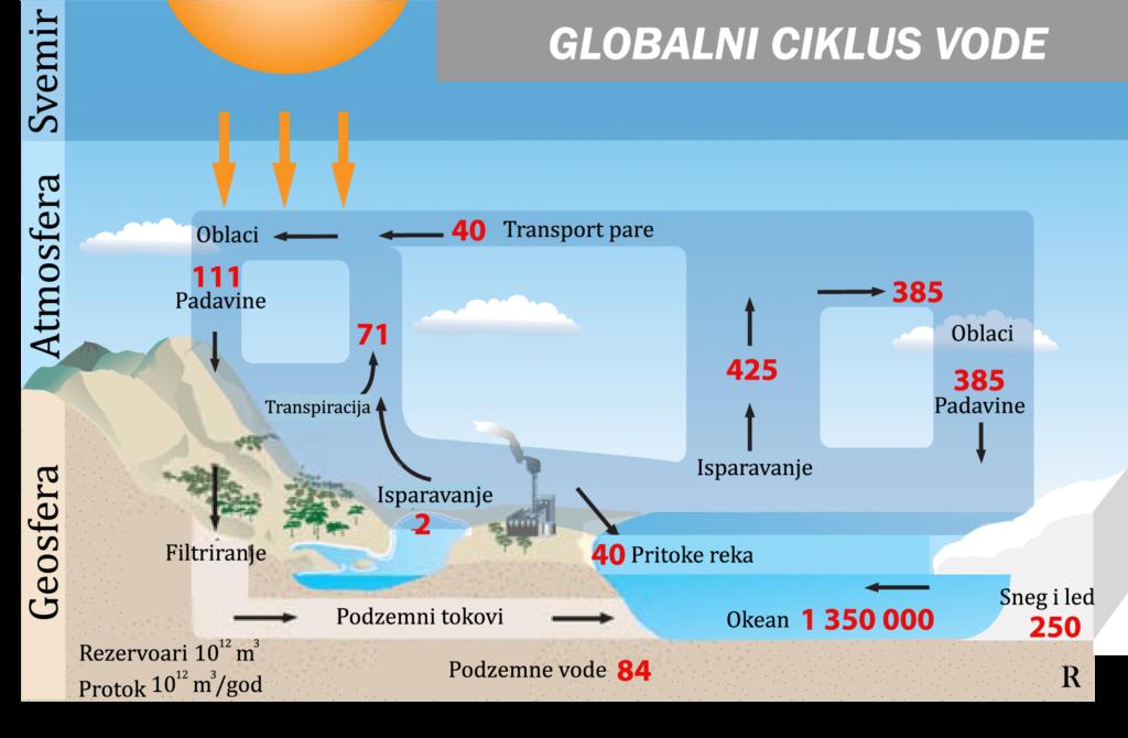 Globalni ciklus vode