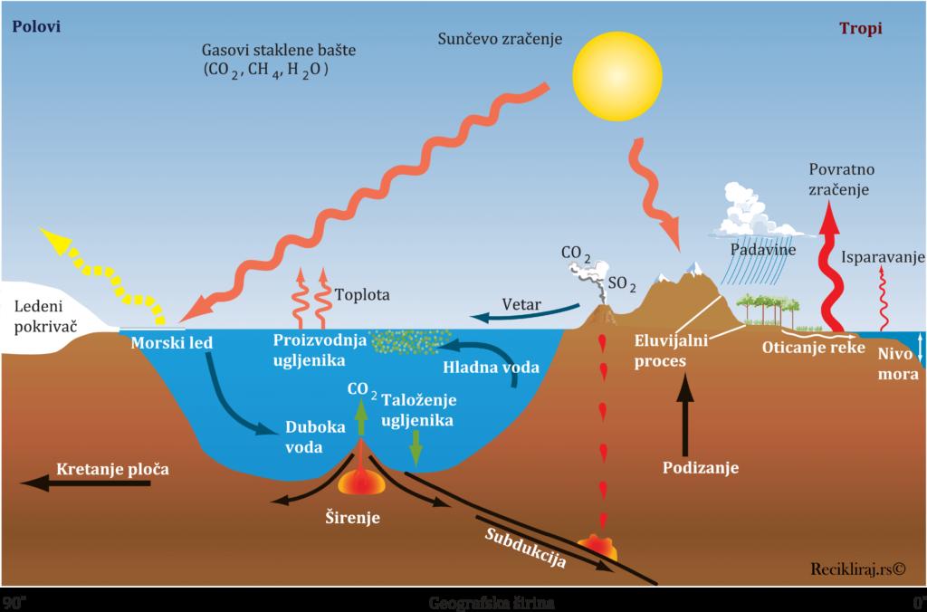 faktori koji utiču na klimu