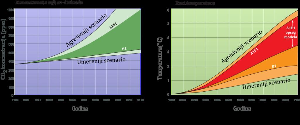 Projekcija rasta temperature i ugljen dioksida