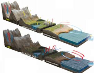 Kako raspored kopna i mora utiče na klimu