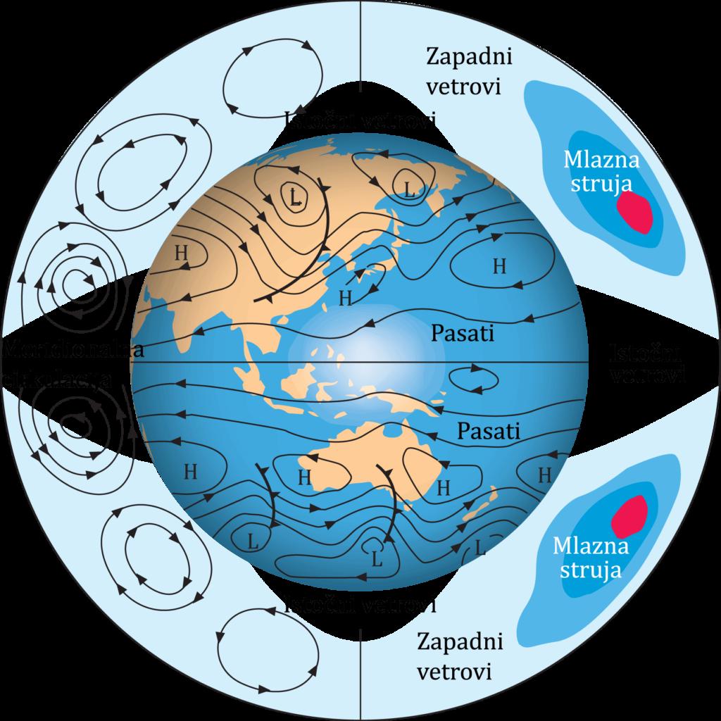 uticaj vetrova na klimu na planeti