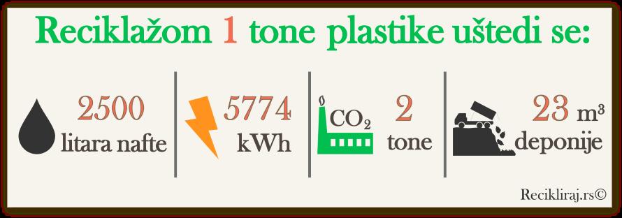 Usteda reciklazom plastike